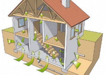 maison avec mécanisme d'entrée du radon